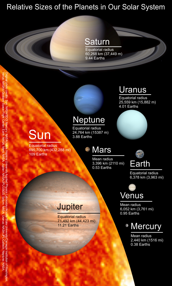 The Planets - relative sizes
