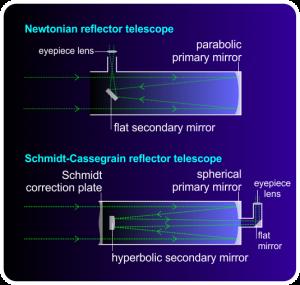 Newtonian and Schmidt-Cassegrain telescops