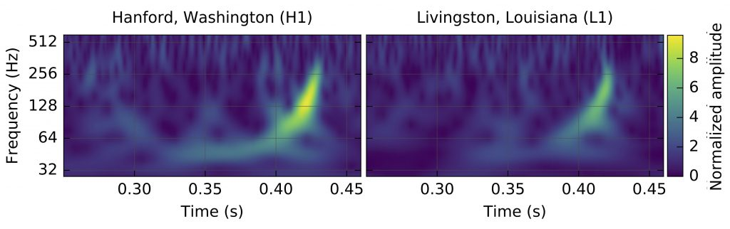 Gravitation wave discovery data
