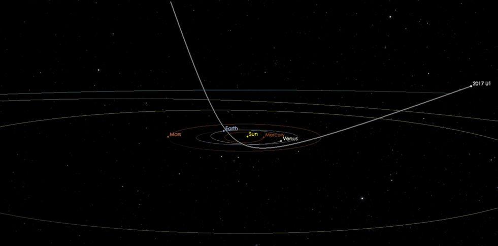 Oumuamua Trajectory